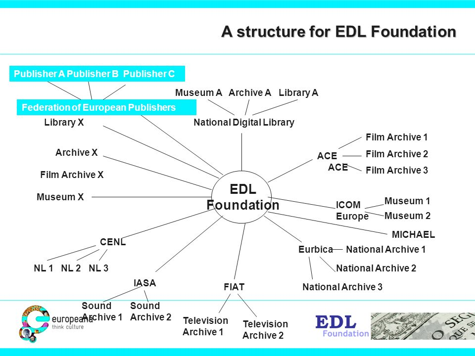 EDL Foundation National Digital Library ACE Film Archive X EurbicaNational Archive 1 MICHAEL CENL NL 1 NL 2 NL 3 Museum X Archive X National Archive 2 Film Archive 1 Film Archive 2 Film Archive 3 National Archive 3 Library X Museum A Archive A Library A FIAT Television Archive 1 Television Archive 2 IASA Sound Archive 1 Sound Archive 2 ICOM Europe Museum 1 Museum 2 ACE Federation of European Publishers Publisher A Publisher B Publisher C A structure for EDL Foundation