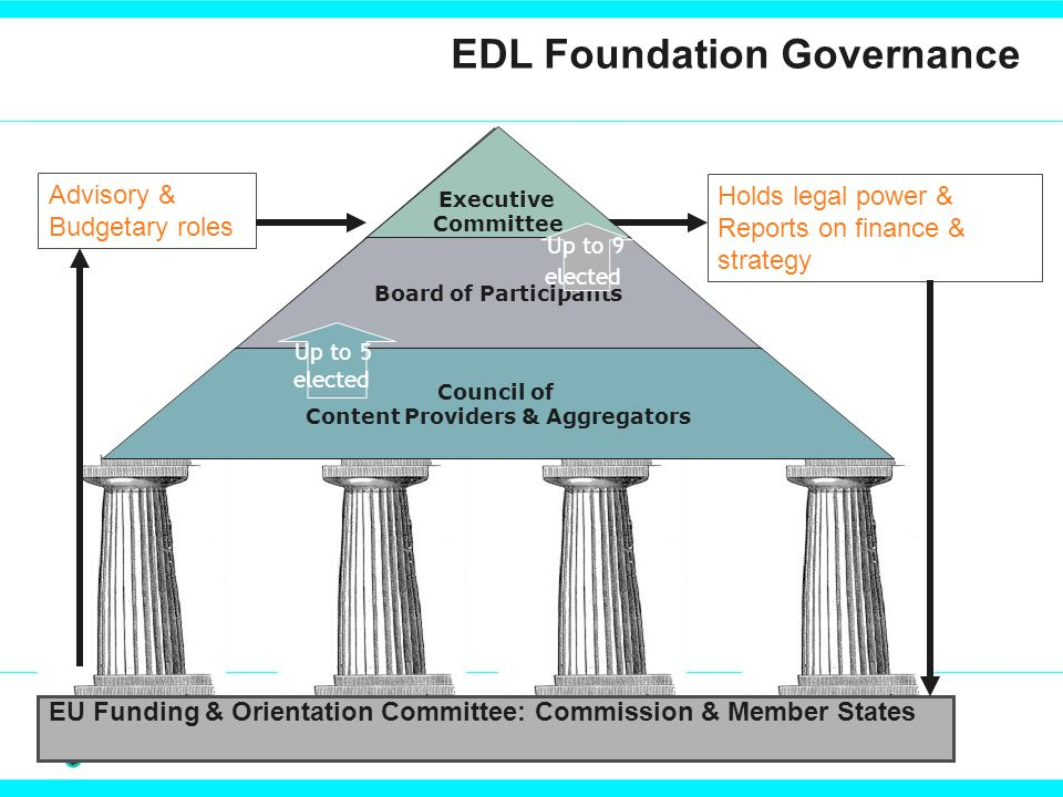 EDL Foundation Governance EU Funding & Orientation Committee: Commission & Member States Advisory & Budgetary roles Holds legal power & Reports on finance & strategy Executive Committee Board of Participants Council of Content Providers & Aggregators Up to 5 elected Up to 9 elected