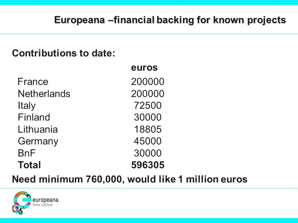 Europeana –financial backing for known projects Contributions to date: euros France 200000 Netherlands 200000 Italy 72500 Finland 30000 Lithuania 18805 Germany 45000 BnF 30000 Total 596305 Need minimum 760,000, would like 1 million euros