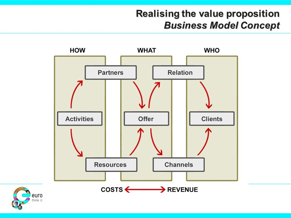 Image business model blocks Realising the value proposition Business Model Concept
