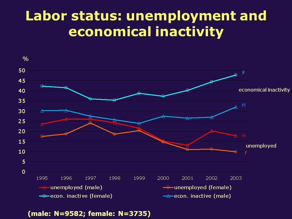 Labor status: unemployment and economical inactivity % economical inactivity unemployed M F F M (male: N=9582; female: N=3735)