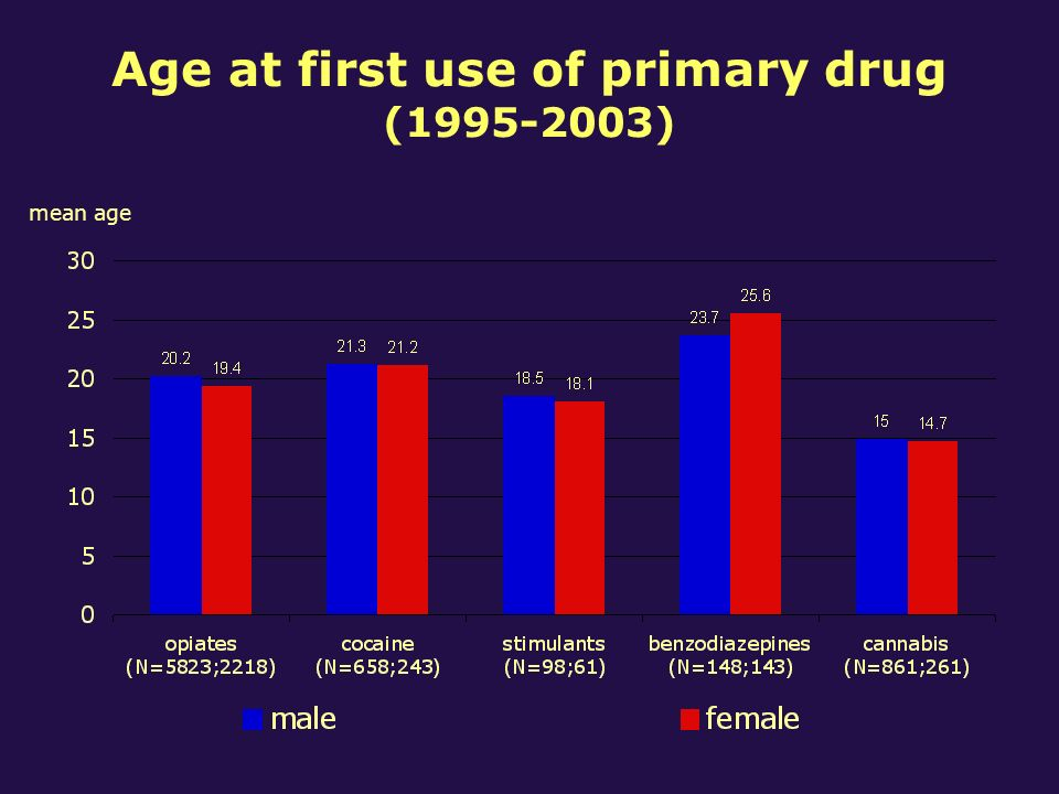 Age at first use of primary drug (1995-2003) mean age