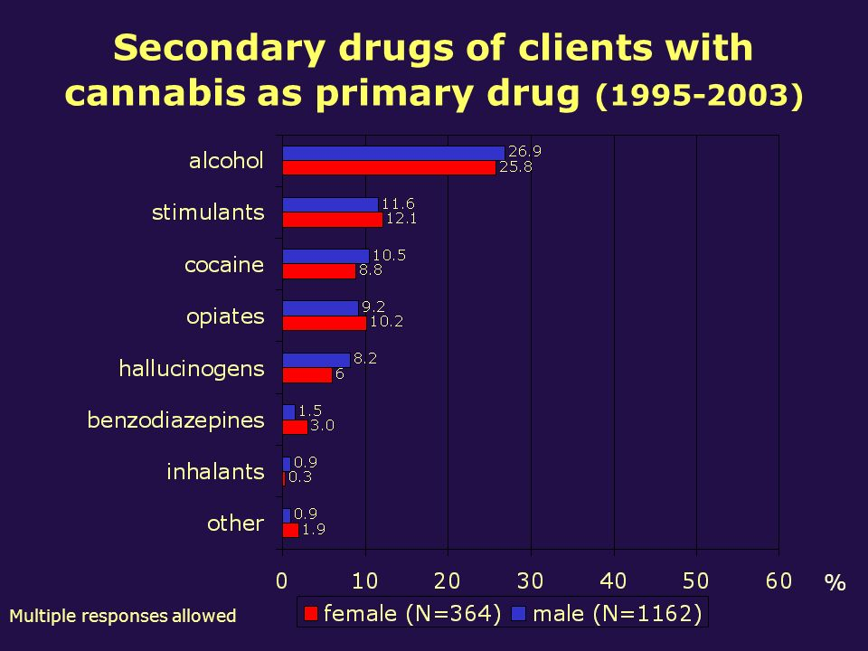 Secondary drugs of clients with cannabis as primary drug (1995-2003) % Multiple responses allowed
