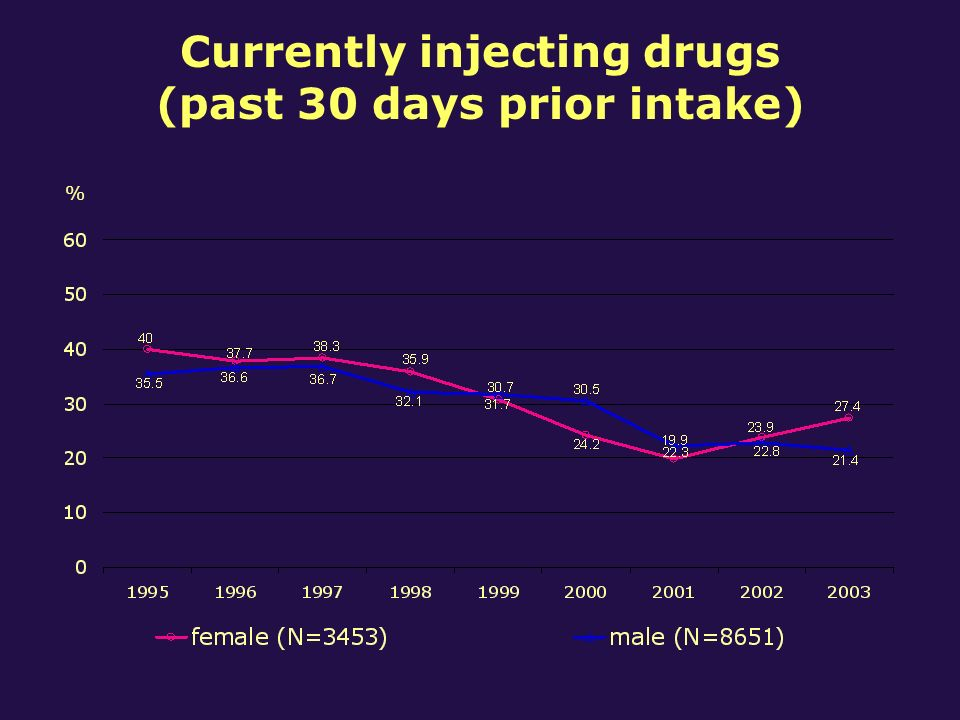 Currently injecting drugs (past 30 days prior intake) %