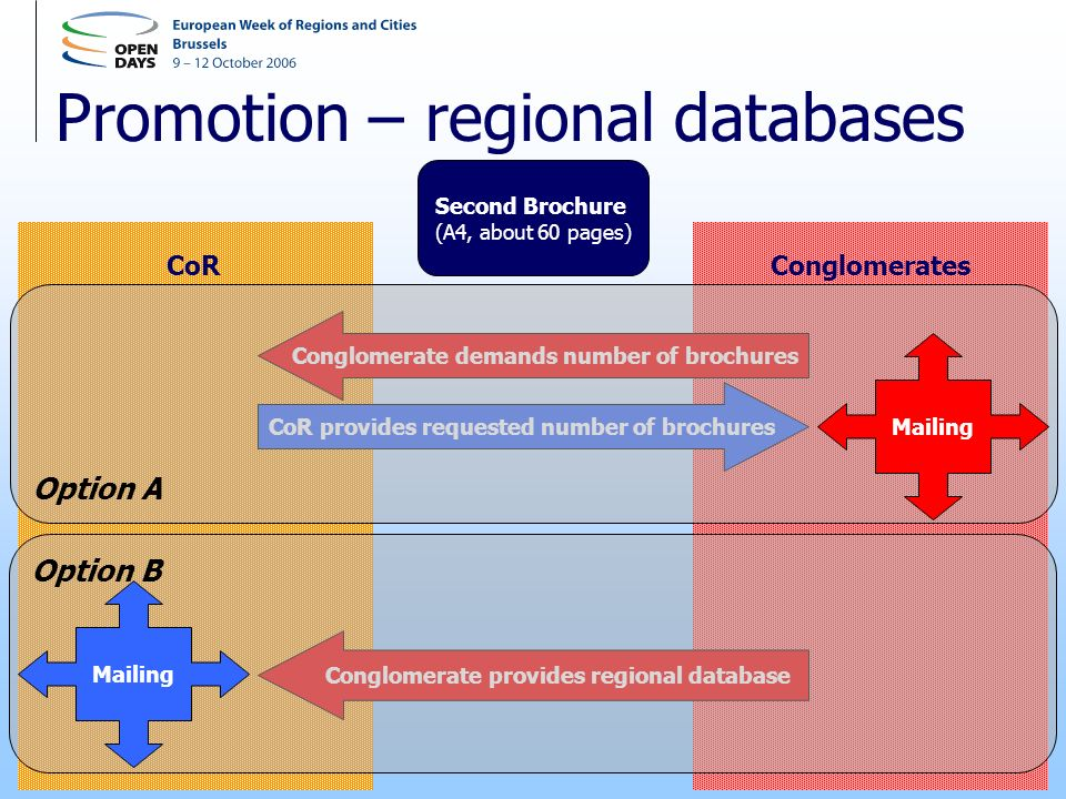 Promotion – regional databases Second Brochure (A4, about 60 pages) CoRConglomerates Conglomerate provides regional database Conglomerate demands number of brochures CoR provides requested number of brochures Option B Mailing Option A Mailing