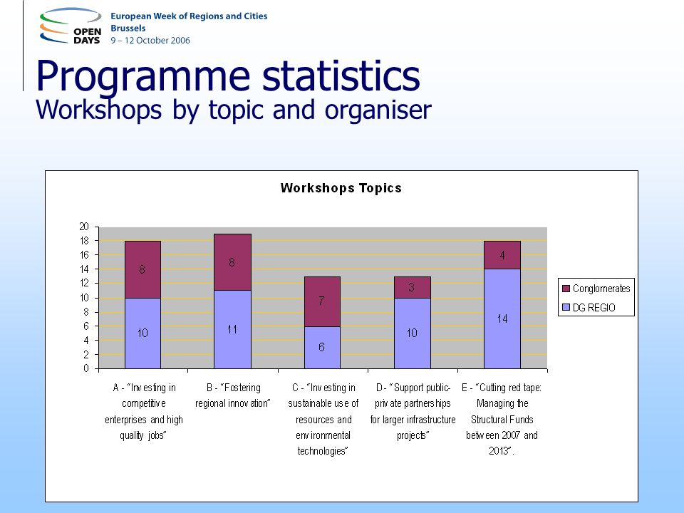 Programme statistics Workshops by topic and organiser