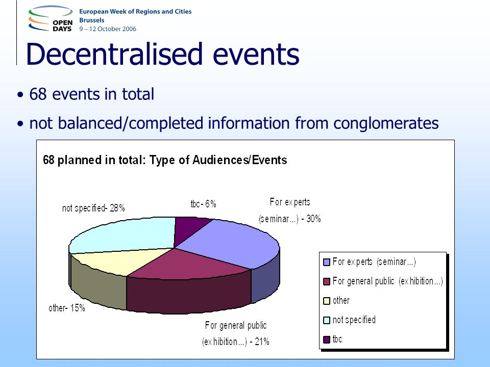 Decentralised events 68 events in total not balanced/completed information from conglomerates