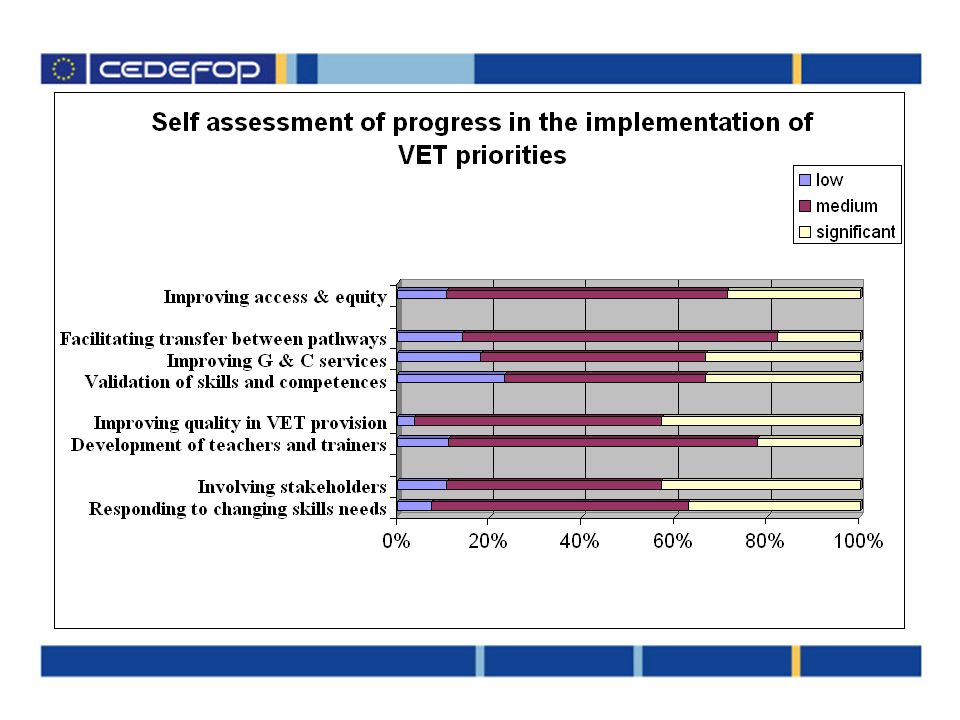 DGVTs self assessment on progress