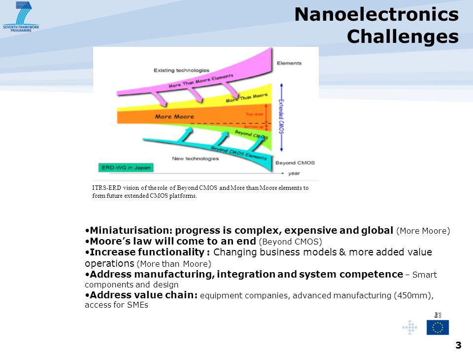 3 Nanoelectronics Challenges - Miniaturisation: progress is complex, expensive and global (More Moore) Moores law will come to an end (Beyond CMOS) Increase functionality : Changing business models & more added value operations (More than Moore) Address manufacturing, integration and system competence – Smart components and design Address value chain: equipment companies, advanced manufacturing (450mm), access for SMEs ITRS-ERD vision of the role of Beyond CMOS and More than Moore elements to form future extended CMOS platforms.