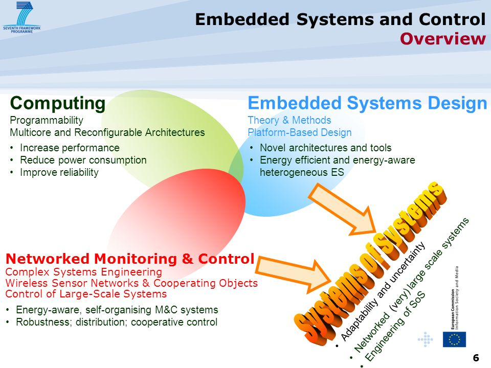 6 Embedded Systems and Control Overview Computing Programmability Multicore and Reconfigurable Architectures Embedded Systems Design Theory & Methods Platform-Based Design Networked Monitoring & Control Complex Systems Engineering Wireless Sensor Networks & Cooperating Objects Control of Large-Scale Systems Increase performance Reduce power consumption Improve reliability Energy-aware, self-organising M&C systems Robustness; distribution; cooperative control Novel architectures and tools Energy efficient and energy-aware heterogeneous ES Adaptability and uncertainty Networked (very) large scale systems Engineering of SoS