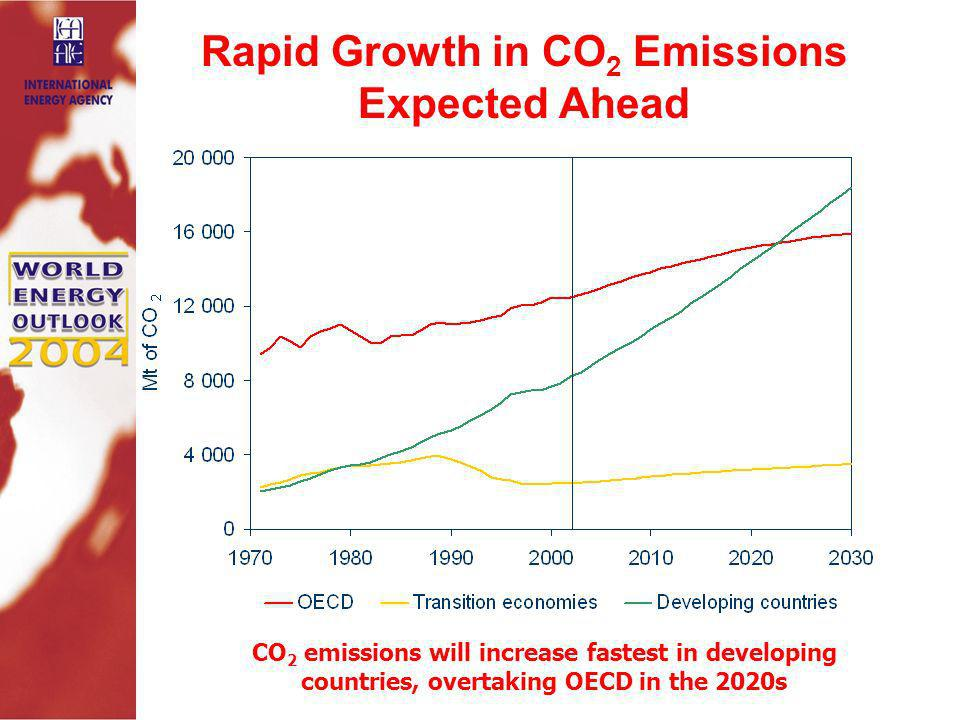 Rapid Growth in CO 2 Emissions Expected Ahead CO 2 emissions will increase fastest in developing countries, overtaking OECD in the 2020s Source: WEO 2004