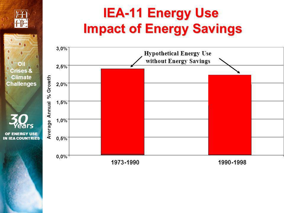 IEA-11 Energy Use Impact of Energy Savings OF ENERGY USE IN IEA COUNTRIES Oil Crises & Climate Challenges 0,0% 0,5% 1,0% 1,5% 2,0% 2,5% 3,0% Average Annual % Growth Hypothetical Energy Use without Energy Savings