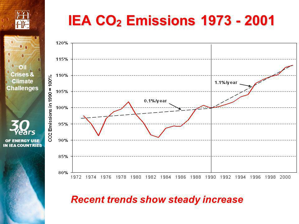 IEA CO 2 Emissions Recent trends show steady increase OF ENERGY USE IN IEA COUNTRIES Oil Crises & Climate Challenges