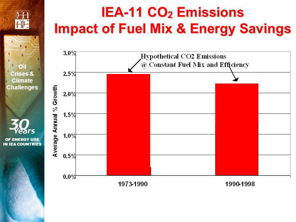 IEA-11 CO 2 Emissions Impact of Fuel Mix & Energy Savings OF ENERGY USE IN IEA COUNTRIES Oil Crises & Climate Challenges