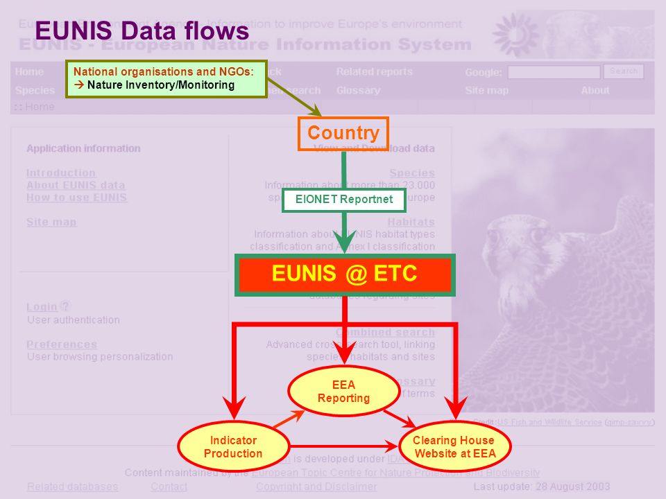 Country National organisations and NGOs: Nature Inventory/Monitoring EIONET Reportnet EUNIS @ ETC Clearing House Website at EEA Indicator Production EEA Reporting EUNIS Data flows