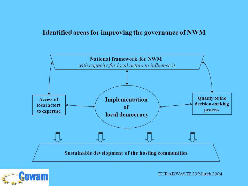 EURADWASTE 29 March 2004 Identified areas for improving the governance of NWM National framework for NWM with capacity for local actors to influence it Sustainable development of the hosting communities Quality of the decision-making process Access of local actors to expertise Implementation of local democracy