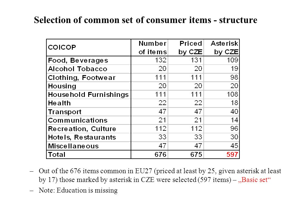 Selection of common set of consumer items - structure –Out of the 676 items common in EU27 (priced at least by 25, given asterisk at least by 17) those marked by asterisk in CZE were selected (597 items) – Basic set –Note: Education is missing