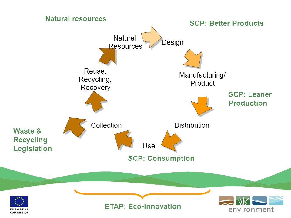 Design Manufacturing/ Product Distribution Use Collection Reuse, Recycling, Recovery Natural Resources Waste & Recycling Legislation SCP: Consumption SCP: Leaner Production SCP: Better Products ETAP: Eco-innovation Natural resources