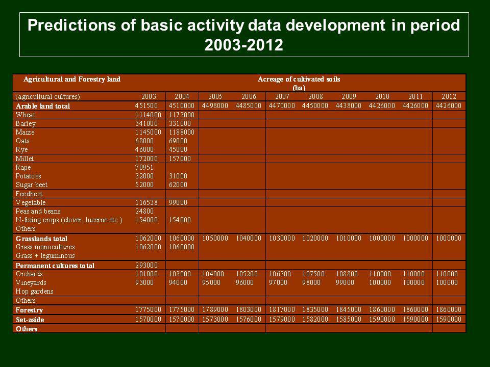 Predictions of basic activity data development in period 2003-2012