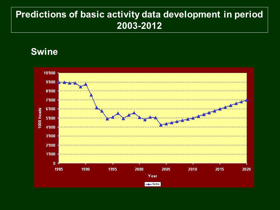 Predictions of basic activity data development in period 2003-2012 Swine