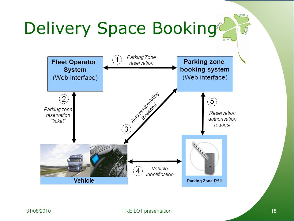 Delivery Space Booking 18 Fleet Operator System (Web interface) Parking zone booking system (Web interface) Vehicle identification Auto rescheduling if needed Vehicle Parking Zone reservation Parking Zone RSU Reservation authorisation request Parking zone reservation ticket FREILOT presentation31/08/2010