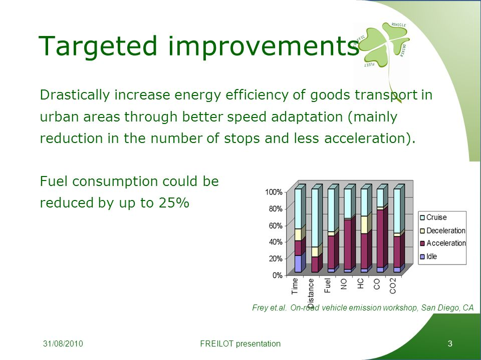 Targeted improvements 3 Drastically increase energy efficiency of goods transport in urban areas through better speed adaptation (mainly reduction in the number of stops and less acceleration).