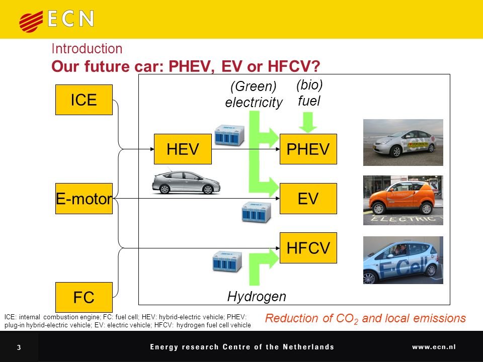 3 Introduction Our future car: PHEV, EV or HFCV.