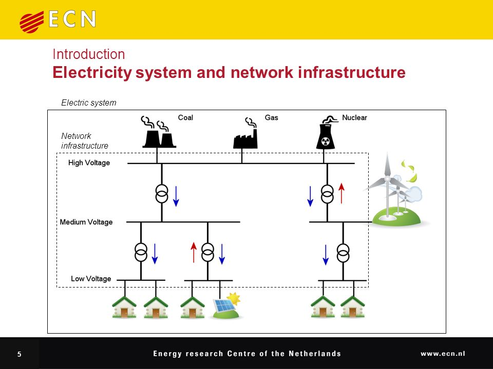 5 Introduction Electricity system and network infrastructure Network infrastructure Electric system