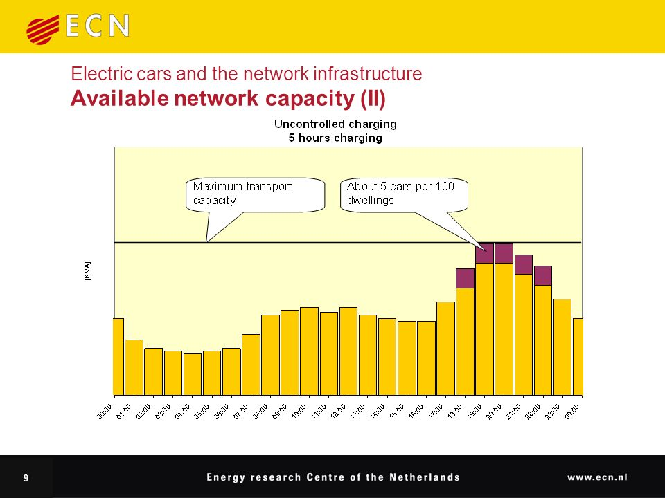 9 Electric cars and the network infrastructure Available network capacity (II)