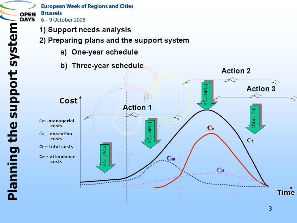 3 Cost Time C m - managerial costs C e – execution costs C t – total costs Ca - attendance costs CmCmCmCm CeCeCeCe CtCtCtCt Ca trainings Action 1 Action 2 Action 3 2) Preparing plans and the support system a)One-year schedule b)Three-year schedule Planning the support system 1) Support needs analysis