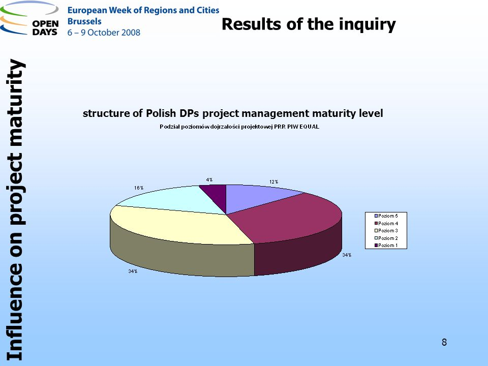 8 Results of the inquiry structure of Polish DPs project management maturity level Influence on project maturity