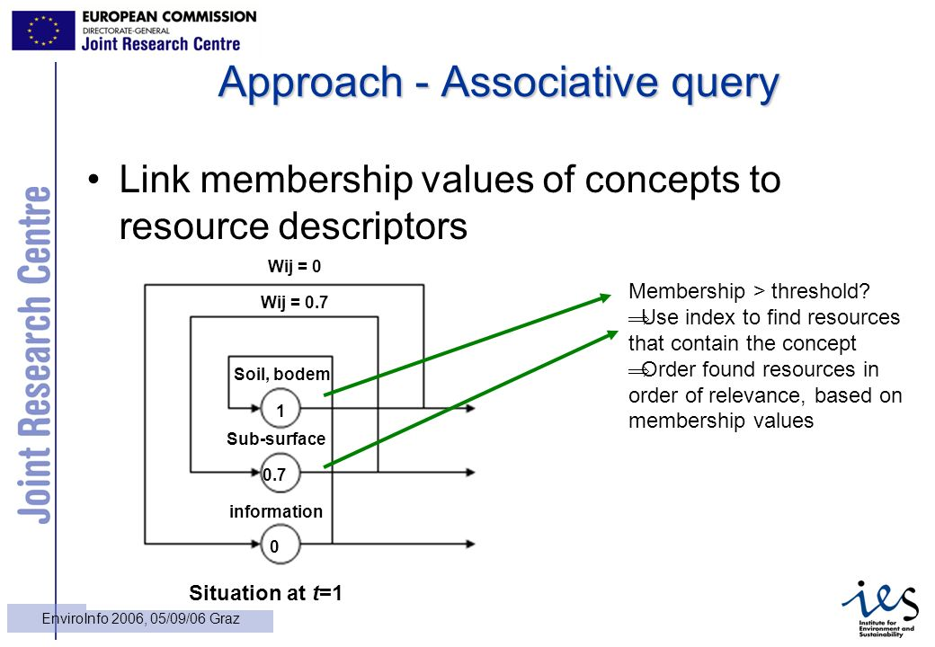 20 EnviroInfo 2006, 05/09/06 Graz Approach - Associative query Link membership values of concepts to resource descriptors Soil, bodem 1 Sub-surface information 0.7 0 Situation at t=1 Wij = 0 Wij = 0.7 Membership > threshold.