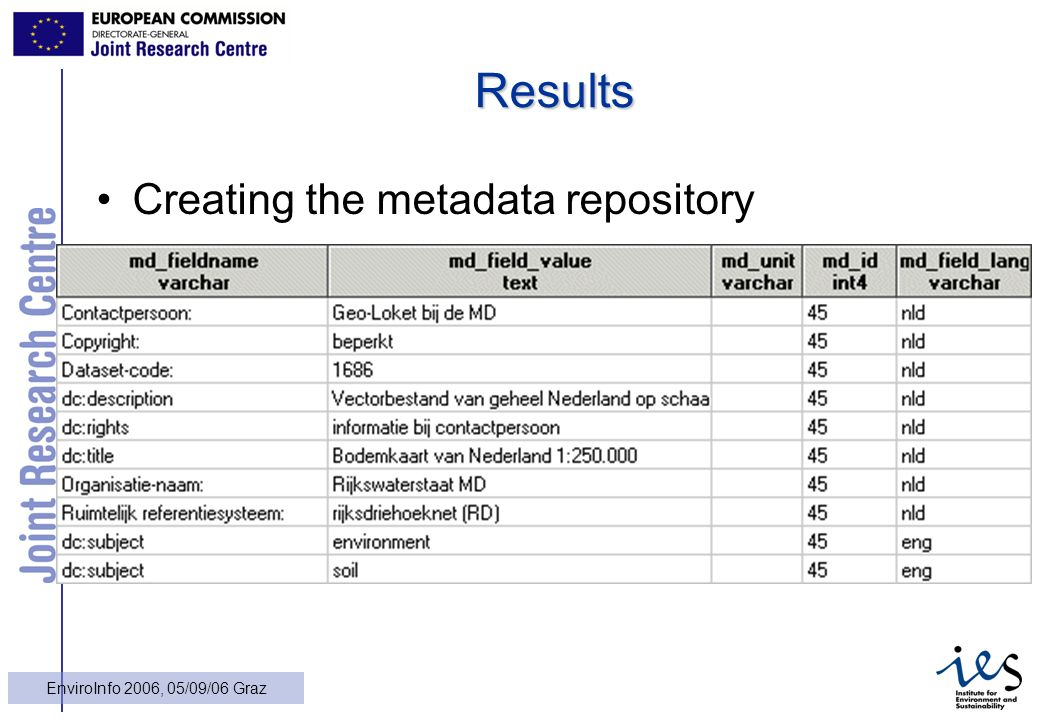 23 EnviroInfo 2006, 05/09/06 Graz Results Creating the metadata repository