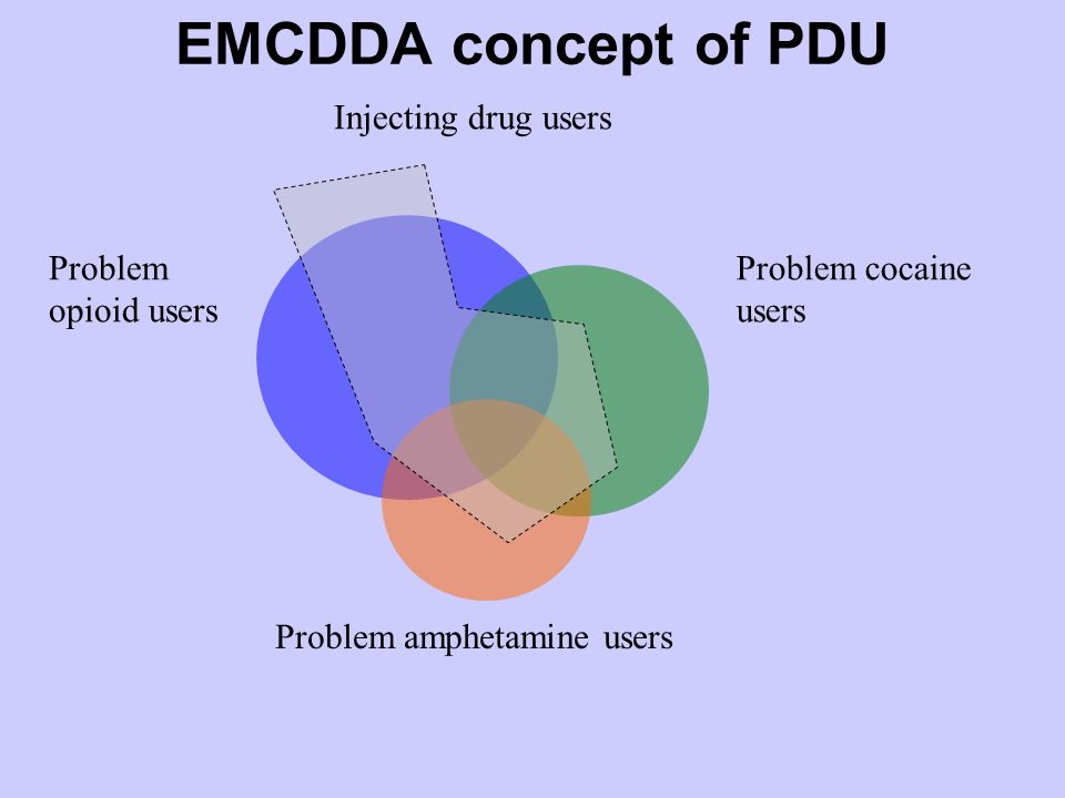 EMCDDA concept of PDU Problem opioid users Problem cocaine users Problem amphetamine users Injecting drug users
