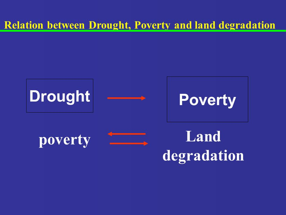 Relation between Drought, Poverty and land degradation poverty Land degradation Drought Poverty