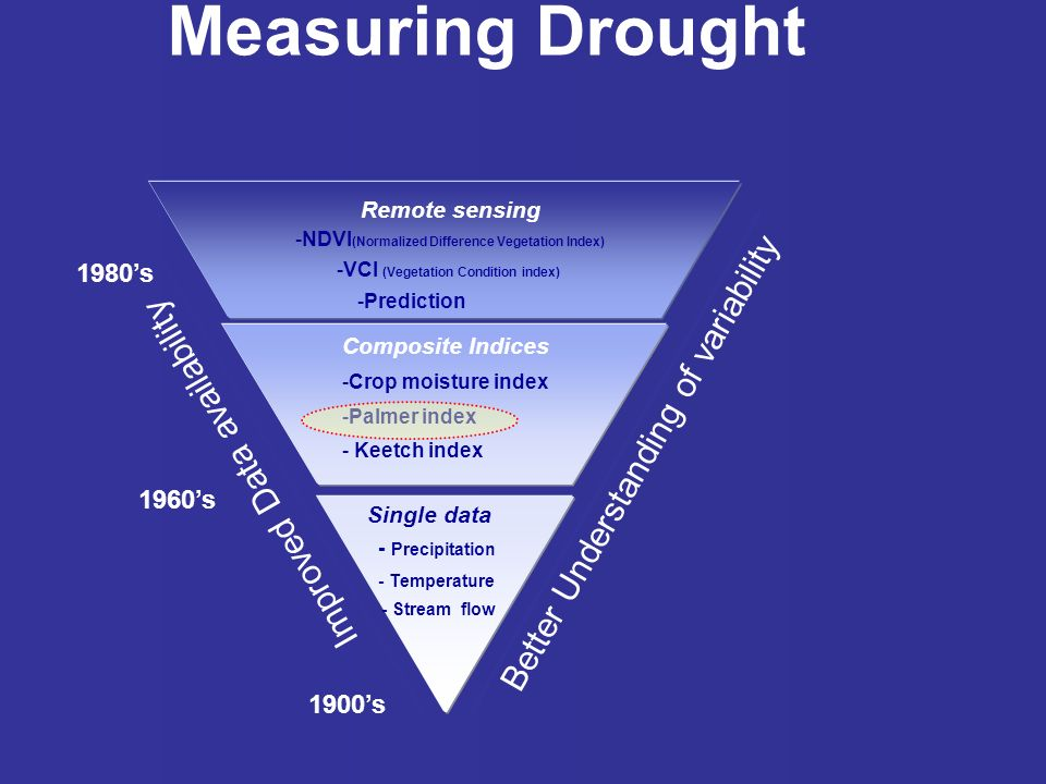 Measuring Drought Composite Indices -Crop moisture index -Palmer index - Keetch index Single data - Precipitation - Temperature - Stream flow Remote sensing -NDVI (Normalized Difference Vegetation Index) -VCI (Vegetation Condition index) -Prediction Improved Data availability Better Understanding of variability 1980s 1900s 1960s