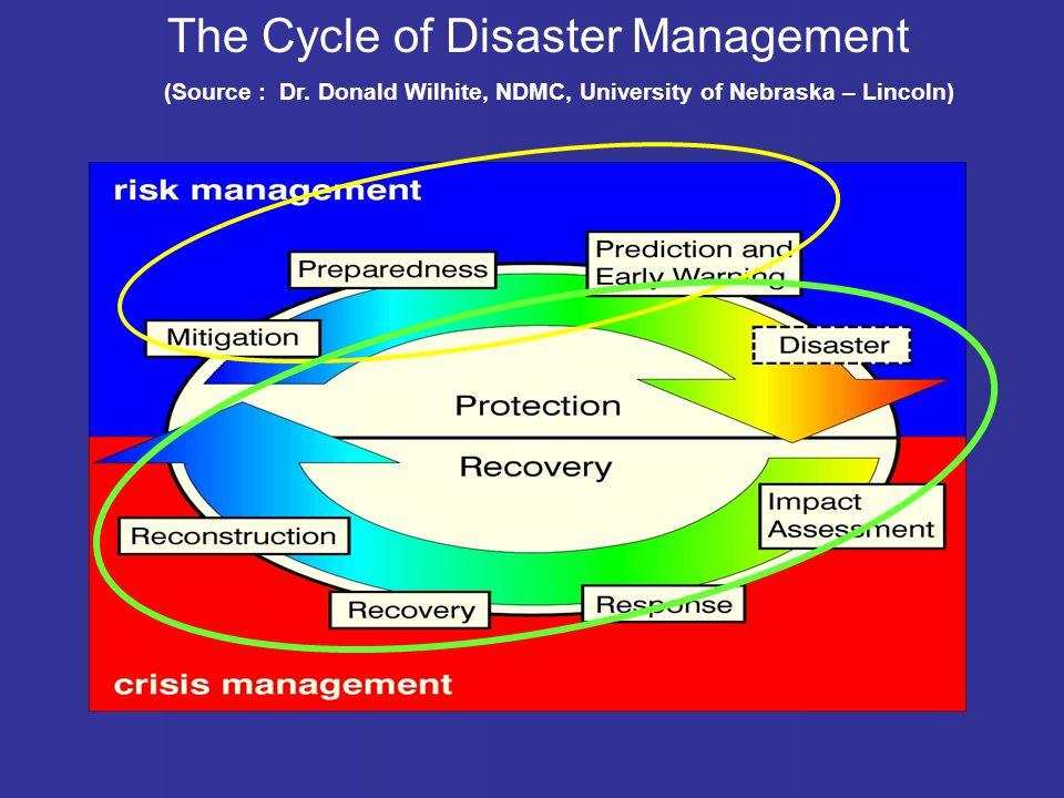 The Cycle of Disaster Management (Source : Dr.