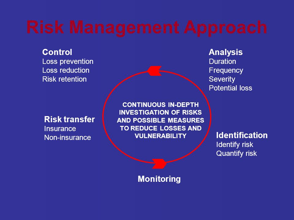 Risk Management Approach Monitoring CONTINUOUS IN-DEPTH INVESTIGATION OF RISKS AND POSSIBLE MEASURES TO REDUCE LOSSES AND VULNERABILITY Control Loss prevention Loss reduction Risk retention Risk transfer Insurance Non-insurance Analysis Duration Frequency Severity Potential loss Identification Identify risk Quantify risk