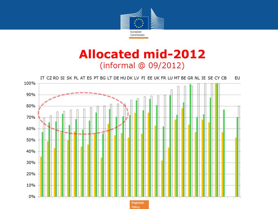 Regional Policy Allocated mid-2012 (informal @ 09/2012)