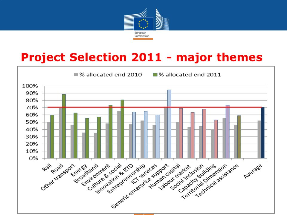 Regional Policy Project Selection 2011 - major themes