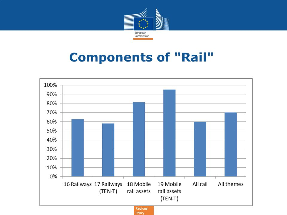 Regional Policy Components of Rail