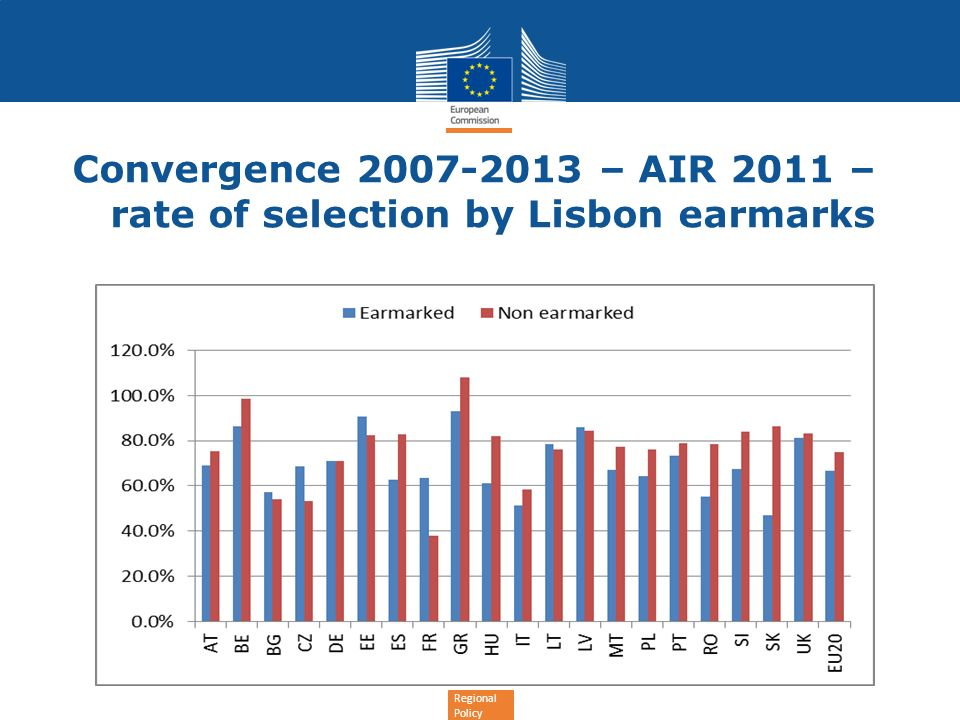 Regional Policy Convergence 2007-2013 – AIR 2011 – rate of selection by Lisbon earmarks