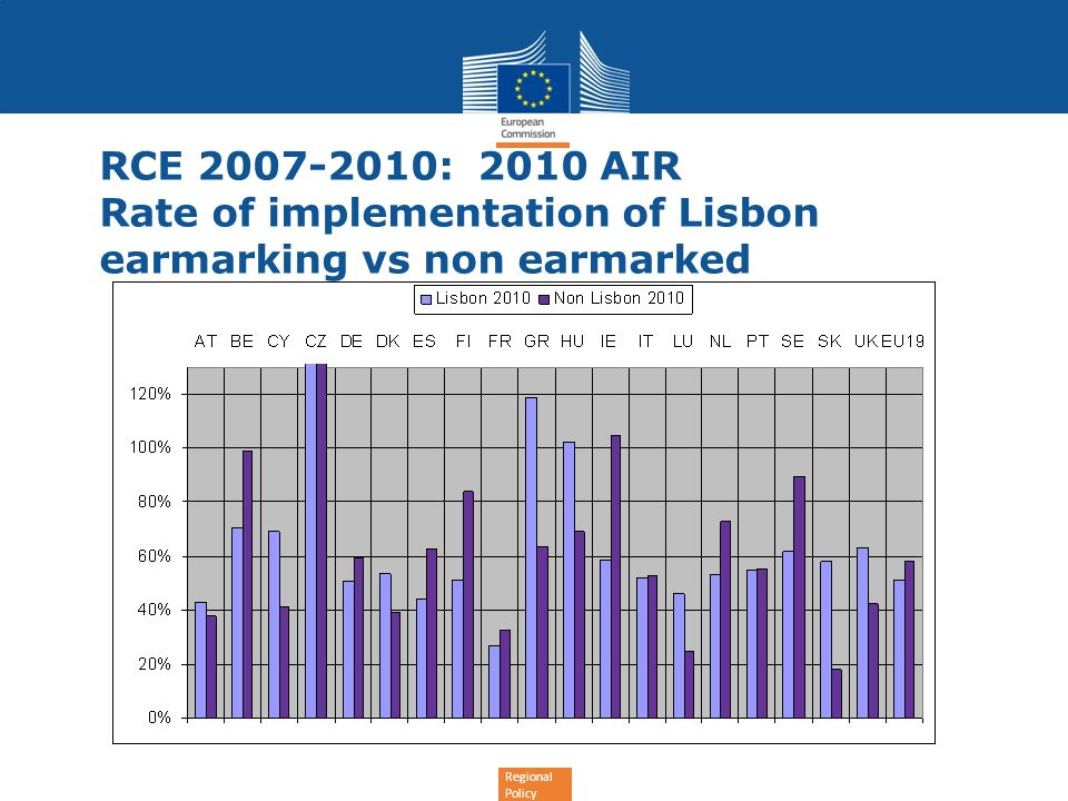 Regional Policy RCE 2007-2010: 2010 AIR Rate of implementation of Lisbon earmarking vs non earmarked