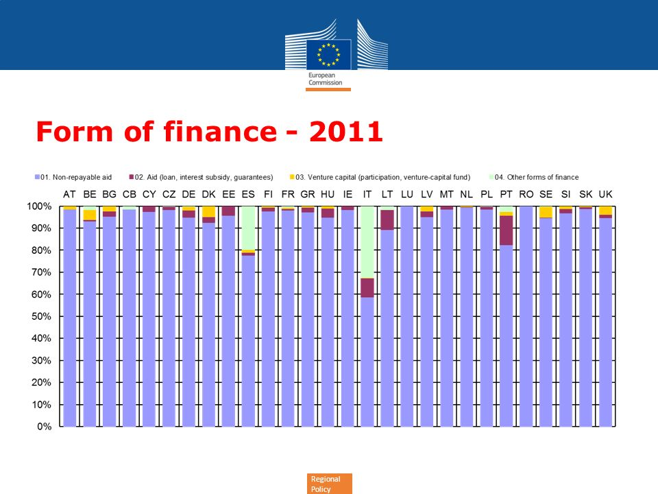 Regional Policy Form of finance - 2011