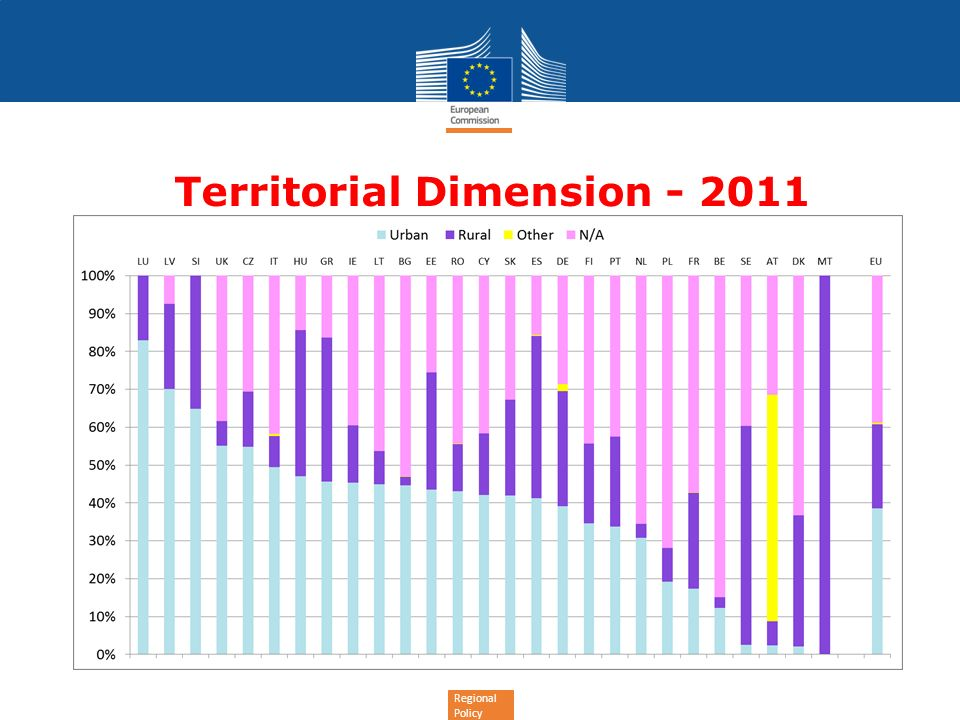 Regional Policy Territorial Dimension - 2011