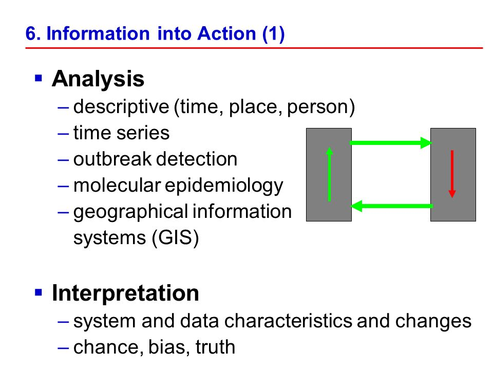 Analysis –descriptive (time, place, person) –time series –outbreak detection –molecular epidemiology –geographical information systems (GIS) Interpretation –system and data characteristics and changes –chance, bias, truth 6.