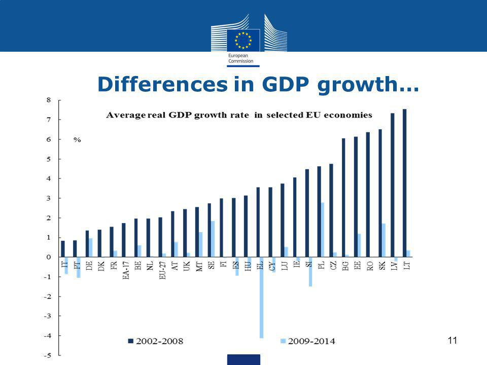 Differences in GDP growth… 11