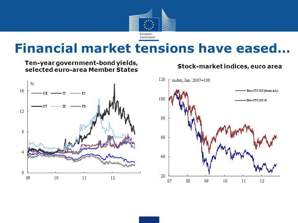 Financial market tensions have eased… Stock-market indices, euro area Ten-year government-bond yields, selected euro-area Member States