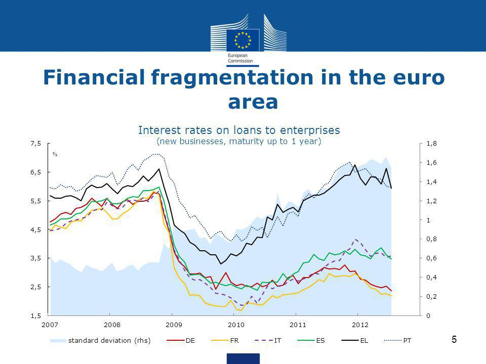 Financial fragmentation in the euro area 5 Interest rates on loans to enterprises (new businesses, maturity up to 1 year)