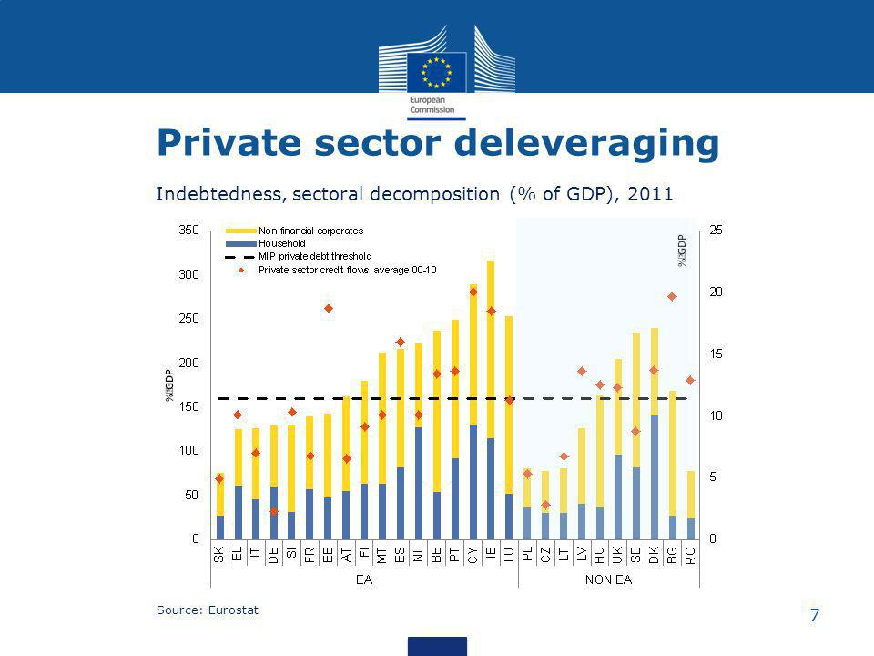7 Private sector deleveraging Indebtedness, sectoral decomposition (% of GDP), 2011 Source: Eurostat
